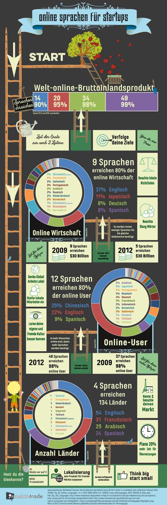 ds-sprachen-startups