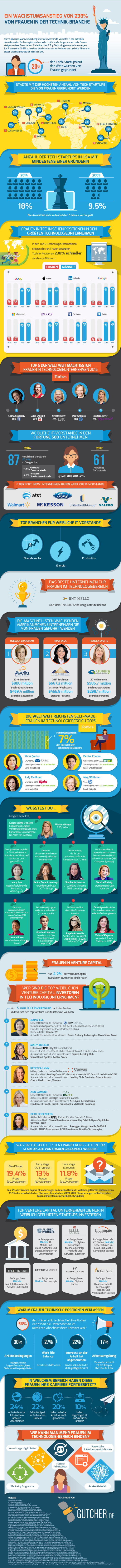 ds-women-in-tech