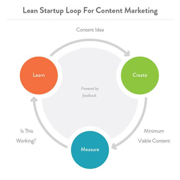 Lean-Content-Marketing2