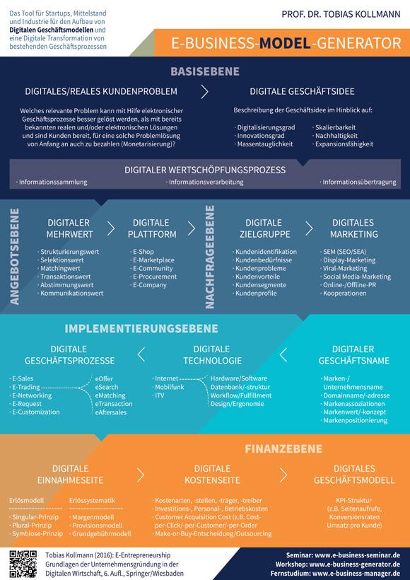 ds-E-Business-Model-Generat