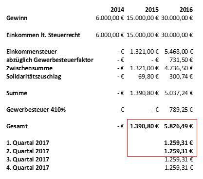ds-Grafik-zu-den-Kosten