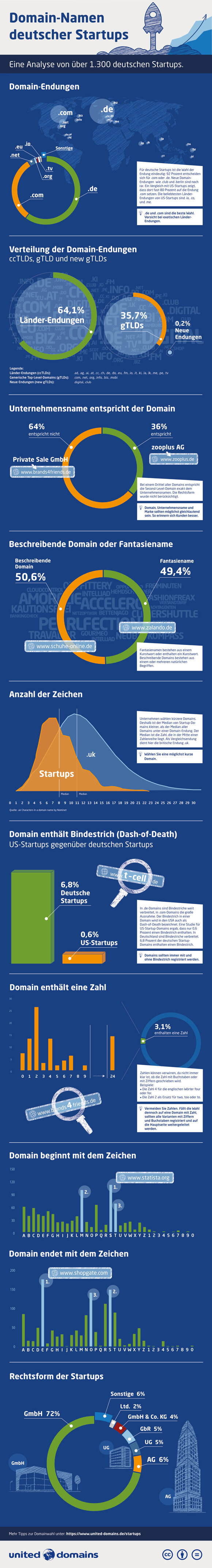 ds-startup-domains