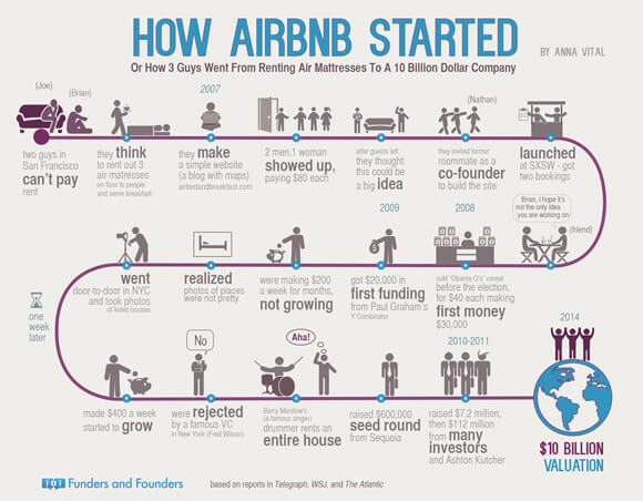 how-airbnb-started