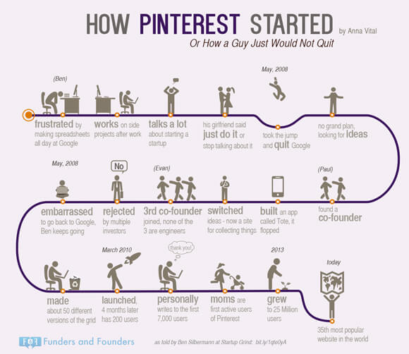 how-pinterest-started