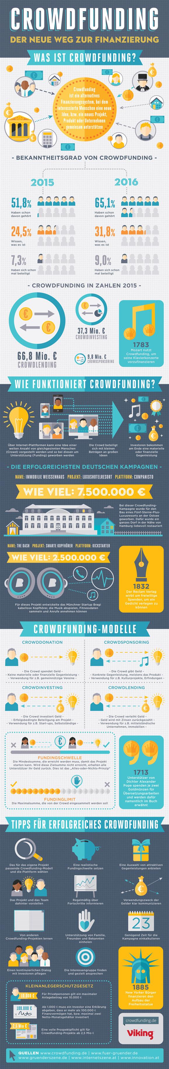 ds-Crowdfunding-Deutschland