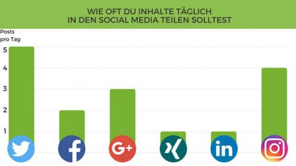 wie-oft-inhalte-in-den-social-media-teilen