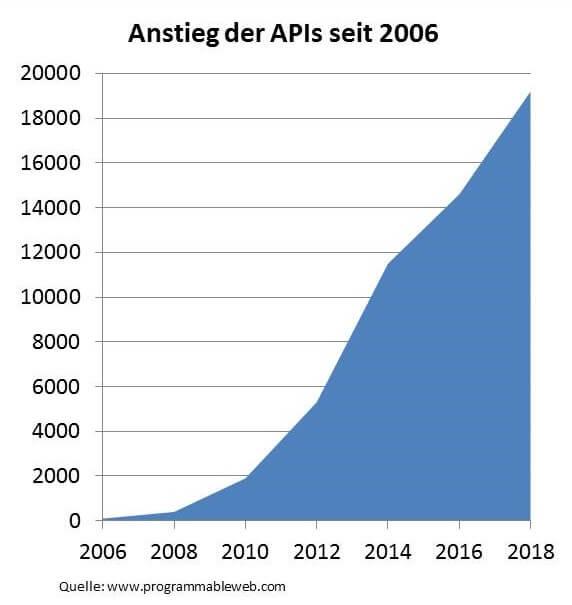 Anstieg der APIs seit 2006 (1)