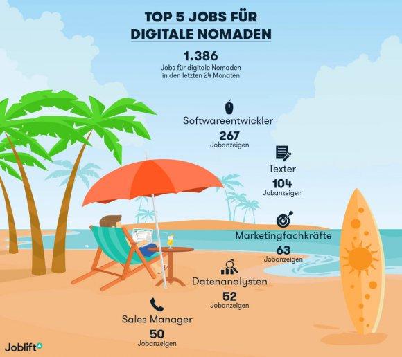 Infografik_digitale Nomaden (1)