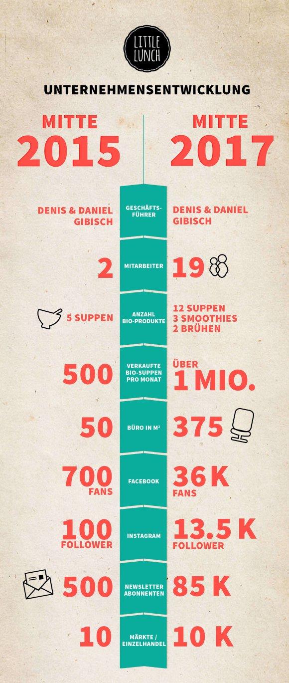 Infografik_Unternehmensentwicklung