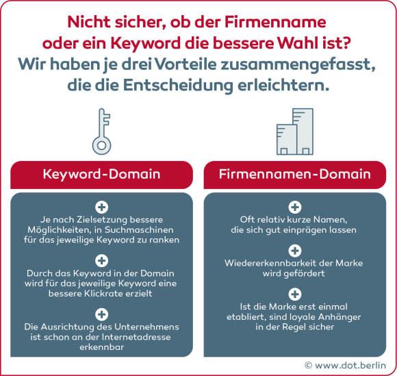Grafik 2_Deutsche Startups