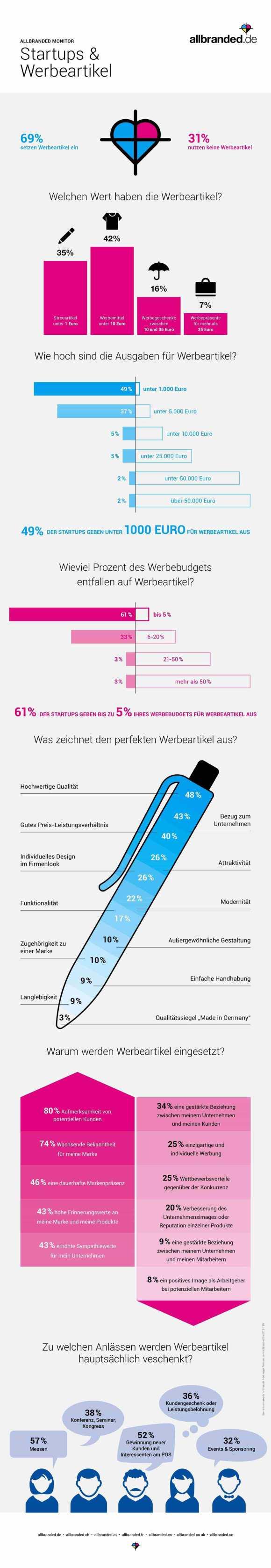 allbranded-Monitor-Startups-und-Werbeartikel-1
