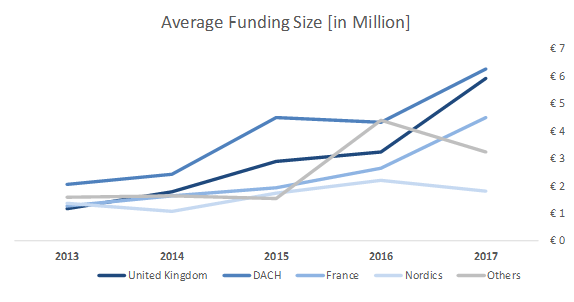 Average funding size
