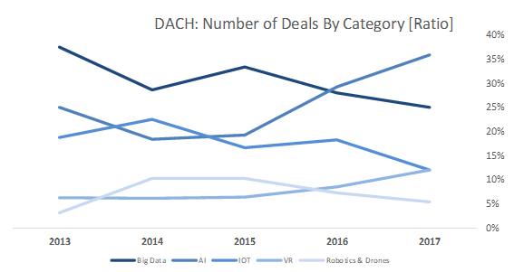 Number of deals by category_DACH